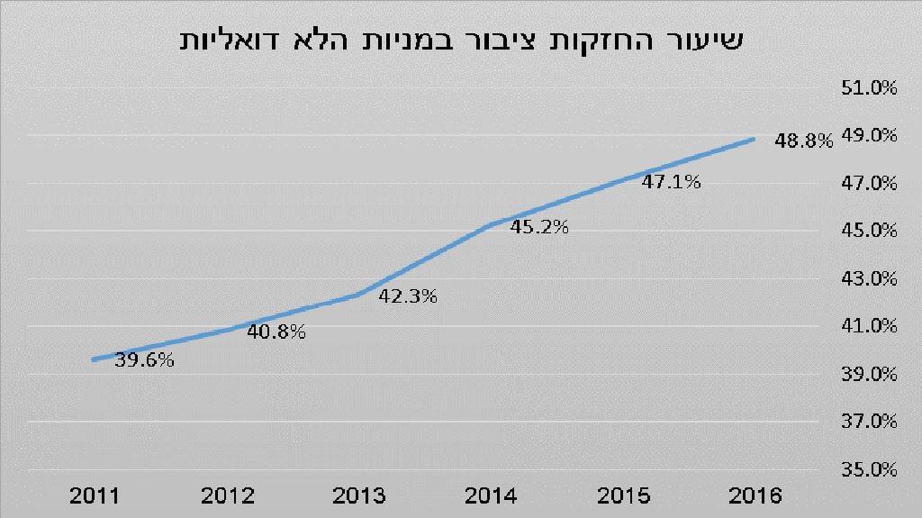 גרף שיעור החזקות הציבור הממוצע במניות הלא דואליות בבורסת תל אביב