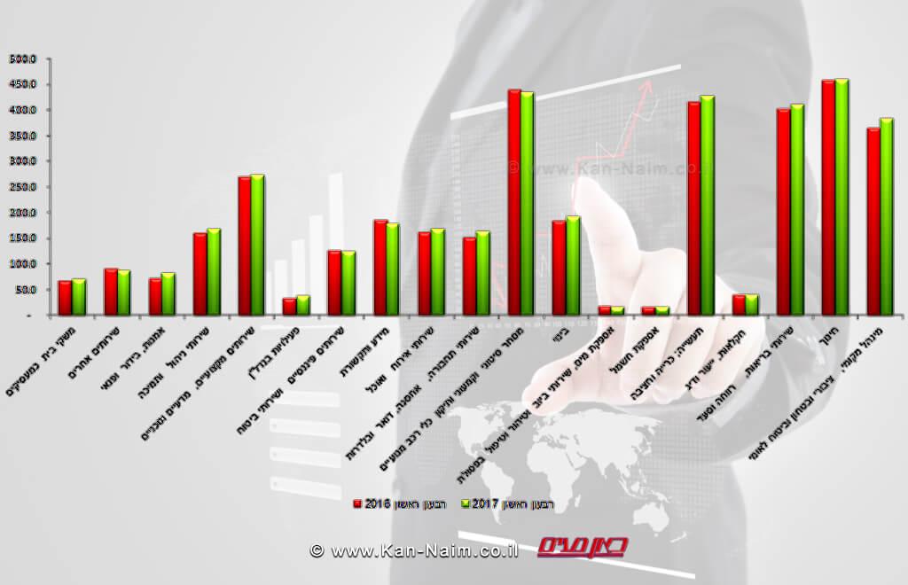 טבלת השינוי במועסקים – רבעון ראשון של 2017 לעומת רבעון ראשון של 2016 (באלפים) | עיבוד צילום: שולי סונגו ©