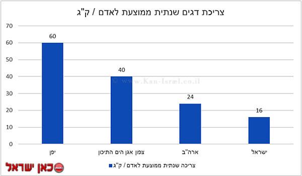 צריכת הדגים בישראל ממוצעת לאדם/קילוגרם