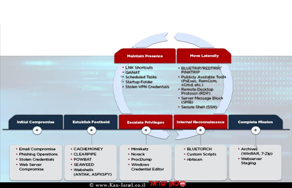 תרשים שלבי התקיפה של APT39 | ביצוע גרפי FireEye