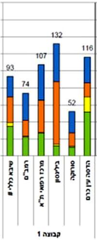 גרף הזיהומים של מרכזי העל הרפואיים שפרסם משרד הבריאות | עיבוד צילום כאן ישראל | עיבוד צילום שולי סונגו ©