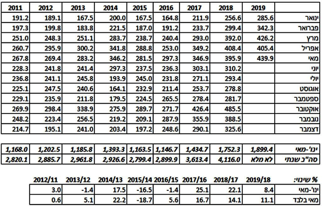עלייה של 11% בכניסות תיירים במאי 2019 לעומת מאי 2018