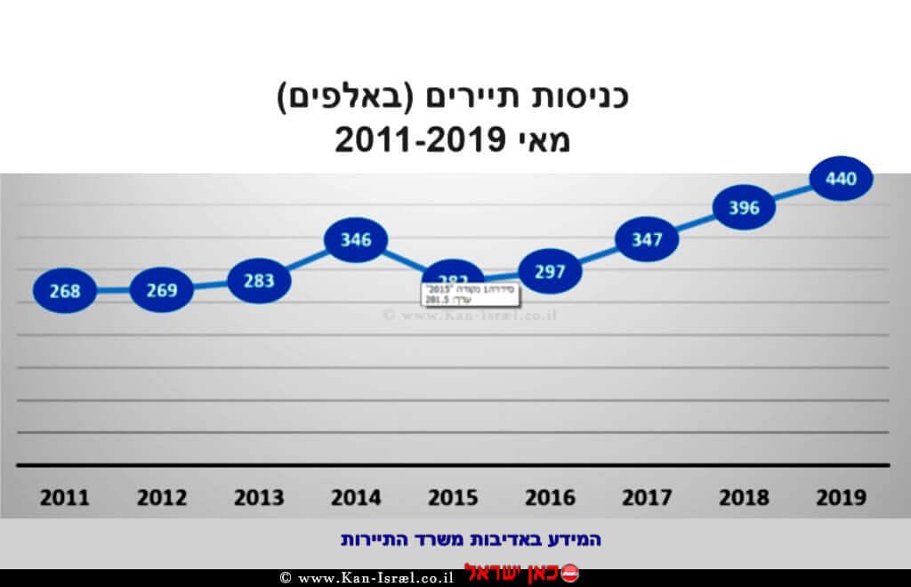 העלייה בכניסות תיירים במאי 2019 לעומת שנים קודמות