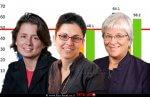 פרופ' דפנה למיש מאוניברסיטת ראטגרס עם פרופ' נלי אליאס ופרופ' גלית נמרוד מהמחלקה לתקשורת באוניברסיטת בן-גוריון בנגב |עיבוד צילום: שולי סונגו ©