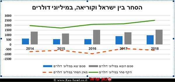 תשקיף הסחר בין ישראל וקוריאה במיליוני דולרים