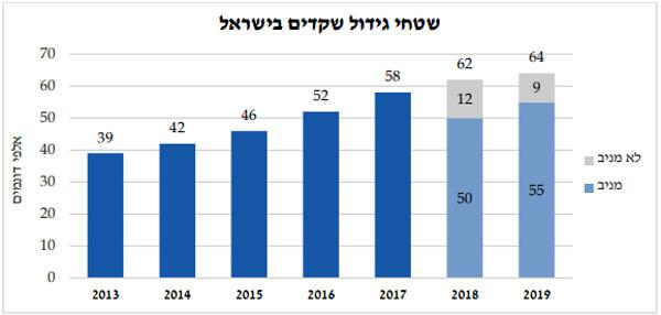 תרשיםשטחי גידול שקדים בישראל, מקורות שירות ההדרכה והמקצוע (שהמ) מצגת BDO