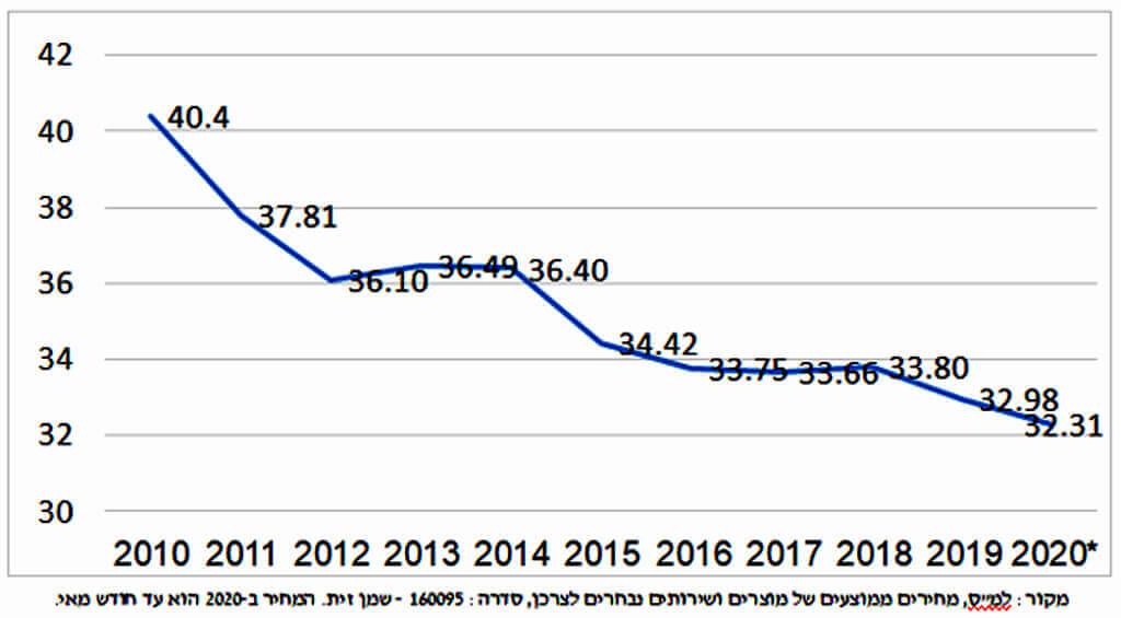 מחיר ממוצע של שמן זית לצרכן הישראלי