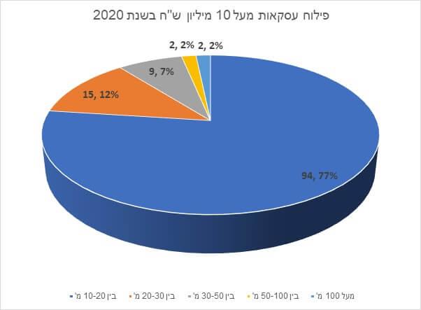 פילוח עסקאות מעל 10 מיליון שקלים בשנת 2020