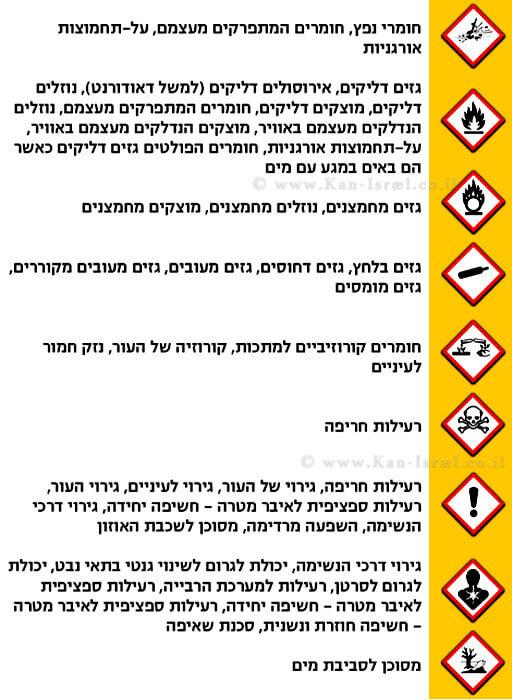 סמלים של סימון גורם הסיכון על פי תקן ישראלי 2302 חלק 1 משנת 2019 | עיבוד צילום: שולי סונגו ©