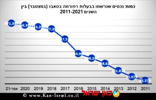 גרף כמות נכסים שנרשמו בבעלות רפורמה בטאבו (במצטבר) בין השנים 2011 - 2021